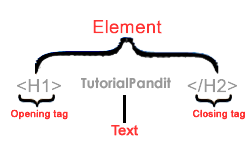 HTML Syntax in Hindi