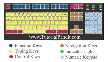 Computer Keyboard in Hindi