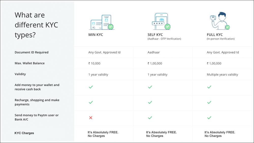 Paytm का KYC Verify कैसे करे [with Video