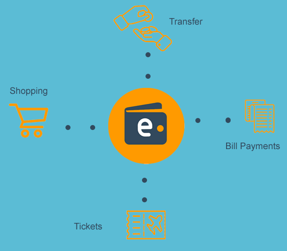 Uses of eWallet in India
