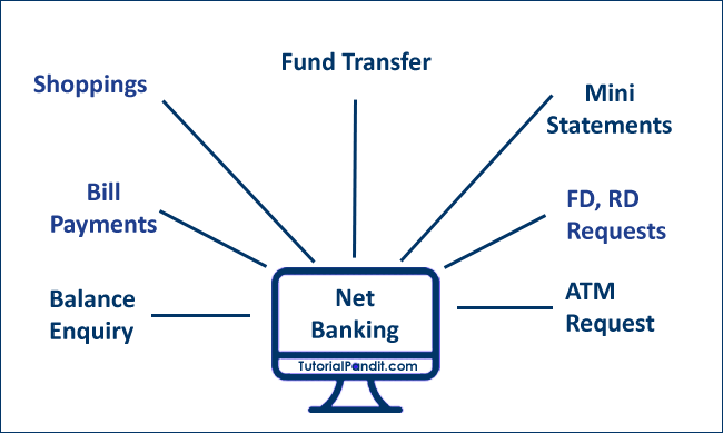 Net Banking Benefits in Hindi
