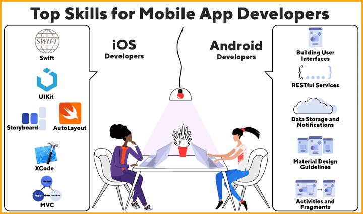 Top Skills for App Developers